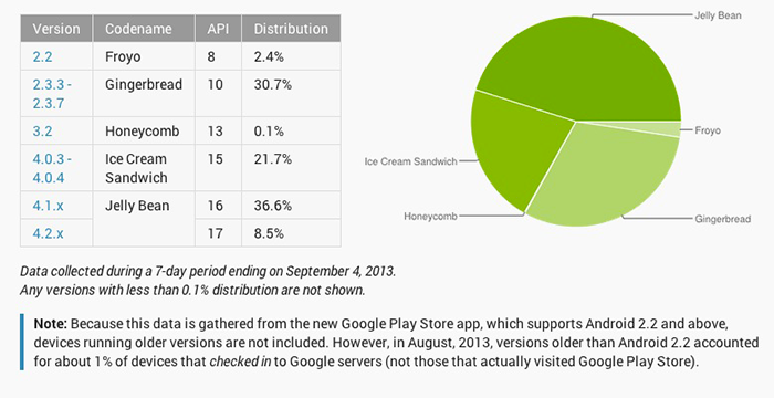 android distribution august Android Distribution Numbers out, Jelly Bean on top!